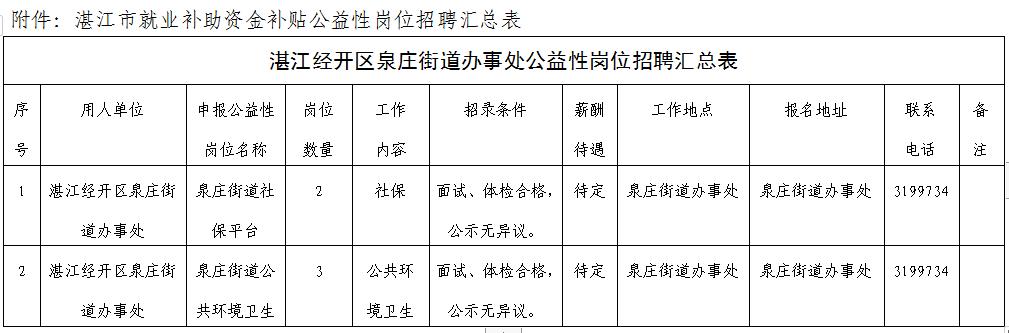 2019年湛江經開區泉莊街道辦事處招聘公益性崗位表